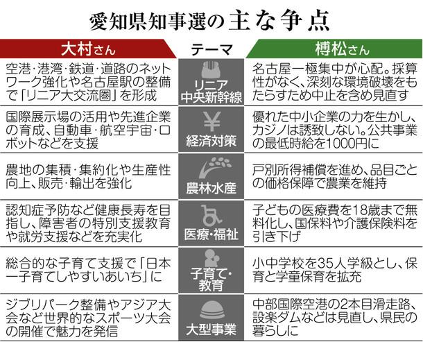 新時代、継続か刷新か 知事選告示:記事:愛知県知事選2019:中日新聞(CHUNICHI Web)