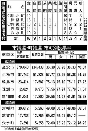 なり手不足 低調招く 議会も有権者も現実直視を:石川:統一地方選2019 ...