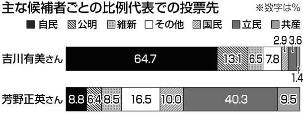 大物来県、功を奏す 本紙出口調査:参院選2019:中日新聞(CHUNICHI Web)