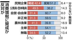 本紙世論調査 消費増税反対51.3...
