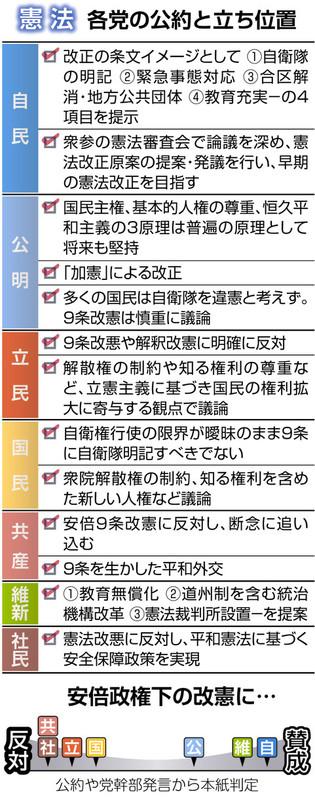 公約点検>憲法 改憲勢力、微妙な距離感:参院選2019:中日新聞 ...