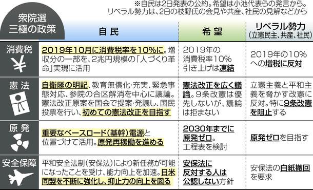 消費税10%是非争点 衆院選構図固まる:全国(衆院選2017):中日新聞 ...