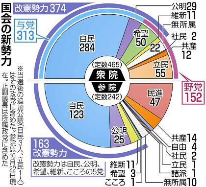 自公など改憲勢力8割 全議席確定:全国(衆院選2017):中日新聞 ...