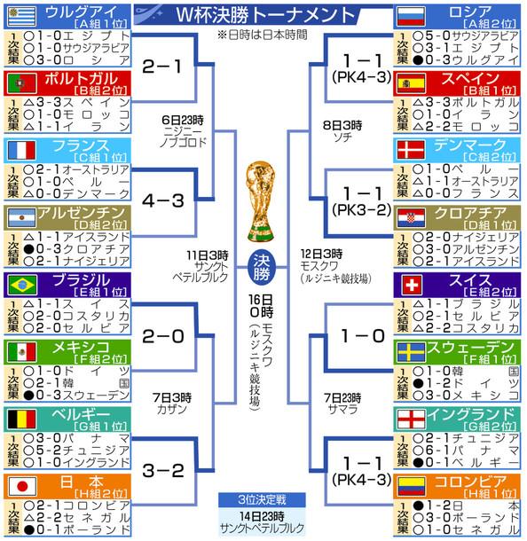 盤石ブラジル × 猛攻ベルギー あすから準々決勝W杯