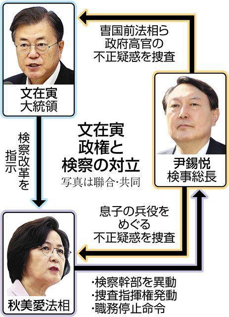 法相VS検察の攻防激化 韓国、異例の検事総長職務停止:中日新聞Web