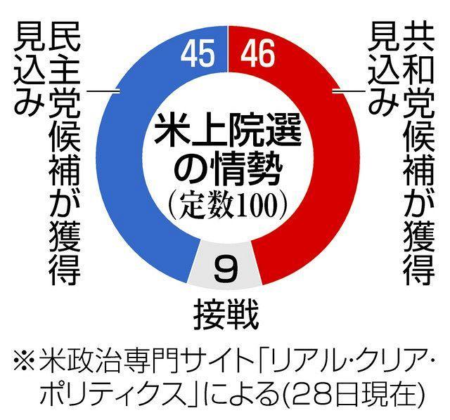 米上院選、民主が過半数奪還勢い 「ねじれ議会」解消の可能性:中日新聞Web