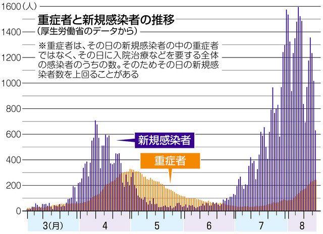 新型コロナの重症者急増 半月で3倍、大阪3割占める:中日新聞Web