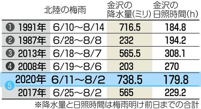 2020 梅雨明け 梅雨入り・梅雨明け共に平年より早く、梅雨期間は西日本で長めの傾向