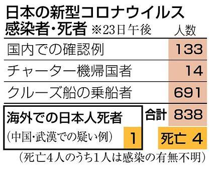 日本 コロナ ウイルス 死者