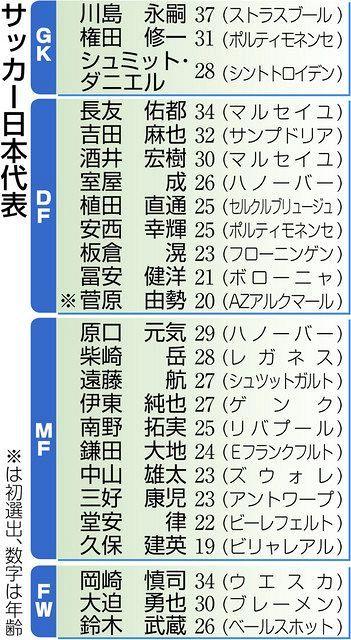 サッカー国際親善試合、日本代表選出 南野、久保建ら25人:中日新聞Web