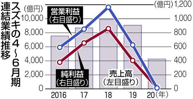 スズキ 4〜6月期の純益95%減 通期は「未定」:中日新聞しずおかWeb