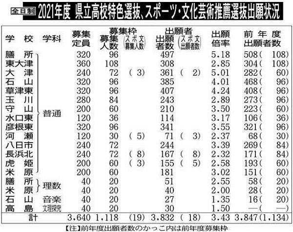 高校 確定 入試 県 滋賀 倍率 2021 滋賀県 高校偏差値ランキング情報 令和3年度(2021年度)