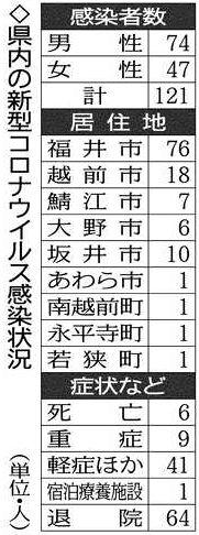 図 コロナ 福井 県 相関