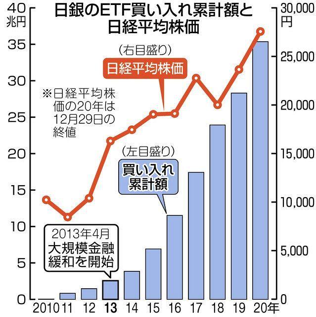 東証、30年4カ月ぶり高値 終値714円高、2万7568円:中日新聞Web
