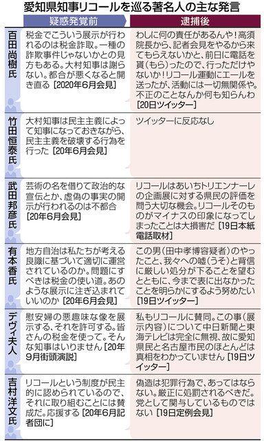 知事 ツイッター 大村 大村秀章知事の過去に「それはウソです」高須克弥氏の発言が物議