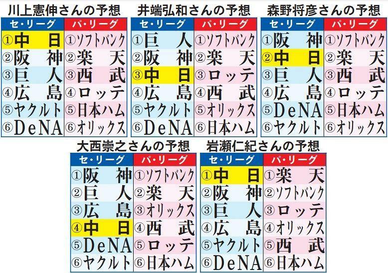 プロ 野球 順位 プロ野球 - 順位表:朝日新聞デジタル