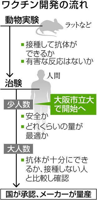 人数 大阪 コロナ