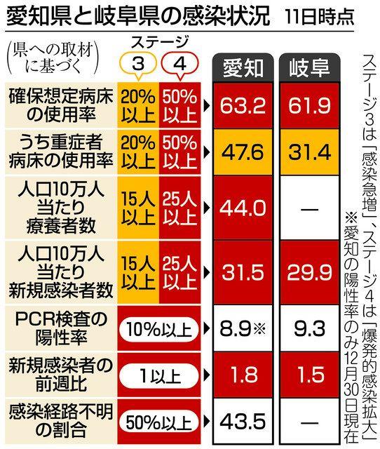 医療に危機感、一転要請 愛知と岐阜、緊急事態宣言へ:中日新聞Web