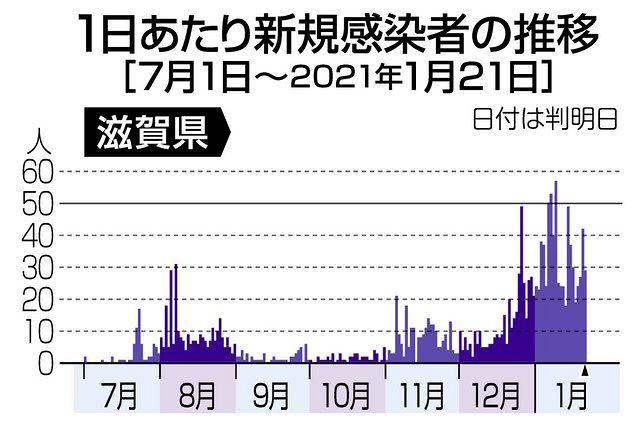コロナ ニュース 滋賀 県