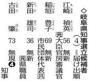 岐阜県知事選 県独自に非常事態宣言、各陣営は…:中日新聞Web