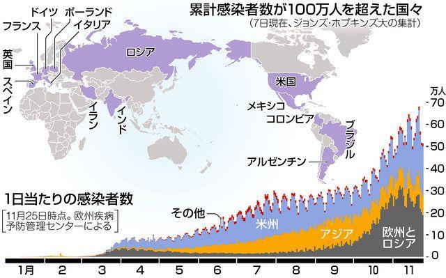 コロナ ウイルス 感染 者 数 世界 最新