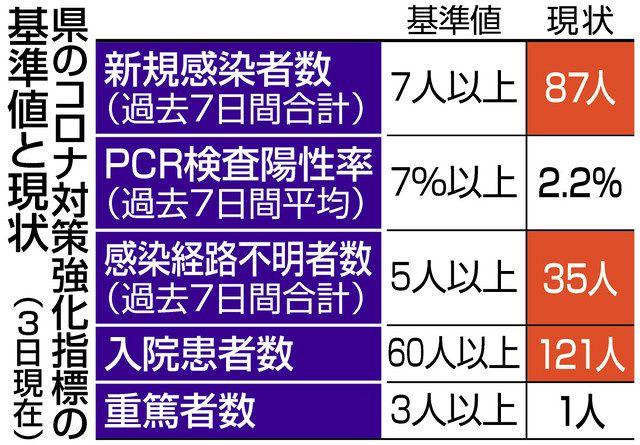 岐阜 市 新型 コロナ 変異株クラスター、岐阜県内初確認 新型コロナ新たに12人感染