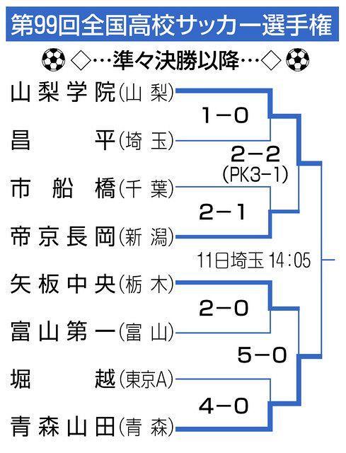 表で詳しく】高校サッカートーナメント(準々決勝以降):中日スポーツ ...