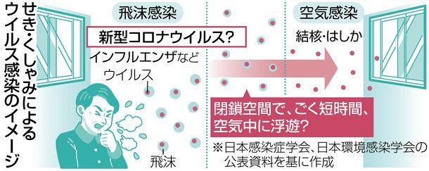 コロナ 換気 新型 港区ホームページ/新型コロナウイルス感染症の治療を行う場合の換気設備について
