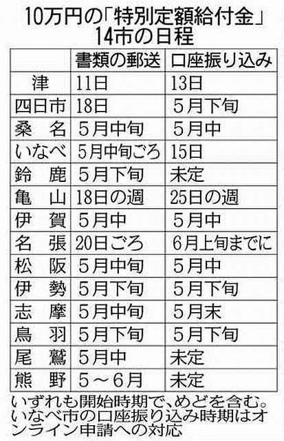 円 万 給付 静岡 10 市