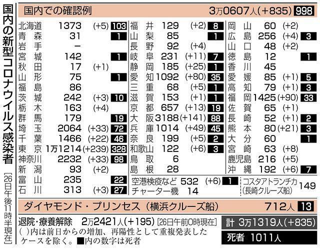 愛知 県 の コロナ ウイルス 感染 者 愛知県...