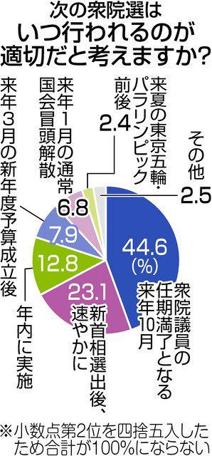 衆院選 望ましい時期は】「来年10月」が最多:中日新聞Web