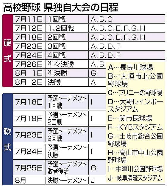 岐阜 県 高校 野球 2021年度-高校生-岐阜県のドラフト候補リスト