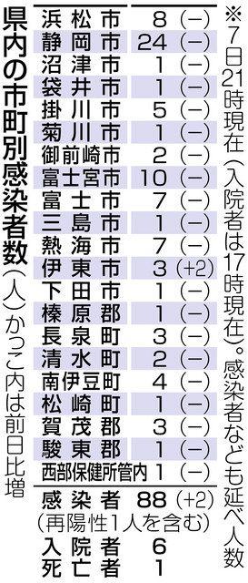 県 感染 者 数 静岡