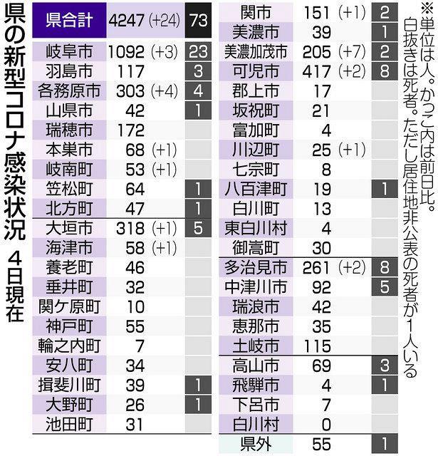 コロナ 新型 岐阜 者 県 感染
