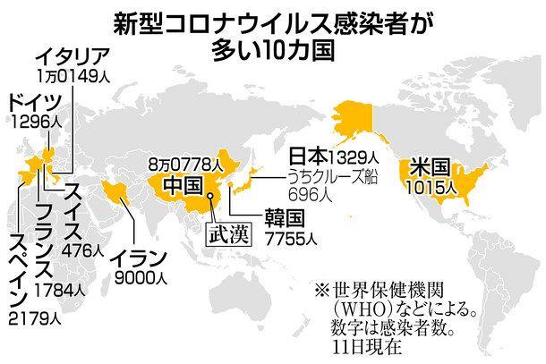 世界 の 新型 肺炎 感染 者 数