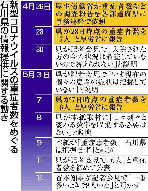 コロナ 感染 者 数 石川 県