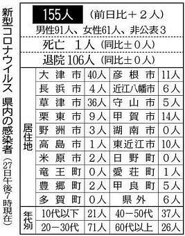 コロナ 滋賀 滋賀県「医療緊急事態」 琵琶湖岸駐車場閉鎖も検討指示