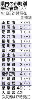 コロナ 清水 区 静岡 感染 者 市 静岡県内で2人感染確認 静岡/富士【新型コロナ】|あなたの静岡新聞