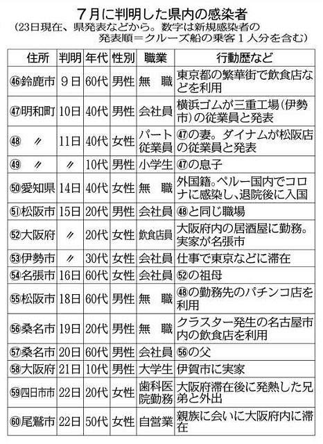数 の 感染 ウイルス 者 コロナ 三重 県