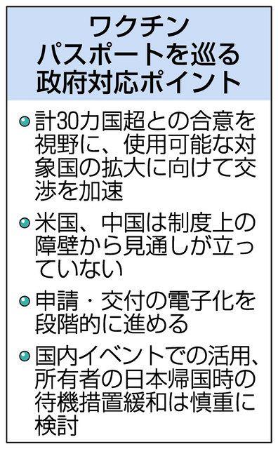 産業界期待、でも課題山積 ワクチンパスポート受け付け開始:中日新聞Web