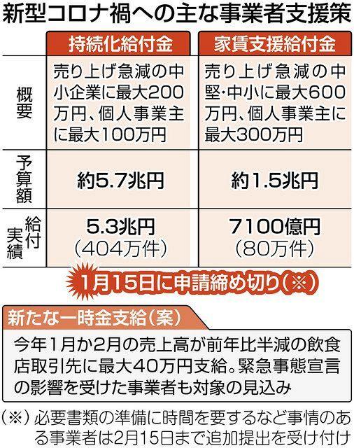 家賃 支援 給付 金 名古屋 市