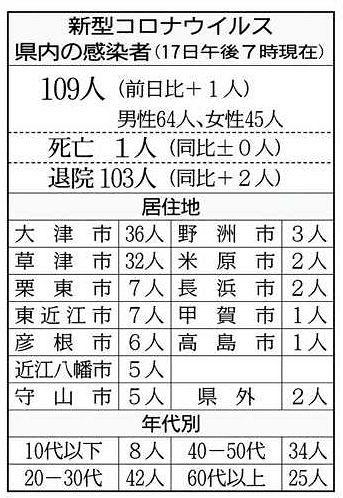 コロナ 滋賀 滋賀県で67人コロナ感染 県内感染確認は計3501人に