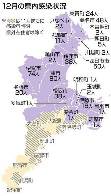 市 コロナ 者 伊勢 感染 三重県|感染症:新型コロナウイルス感染症の発生状況(令和2年12月)