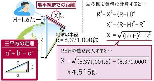 ウケる数学> 三平方の定理で解く「地平線までの距離」:中日新聞Web
