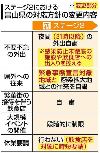 宣言 富山 市 緊急 事態
