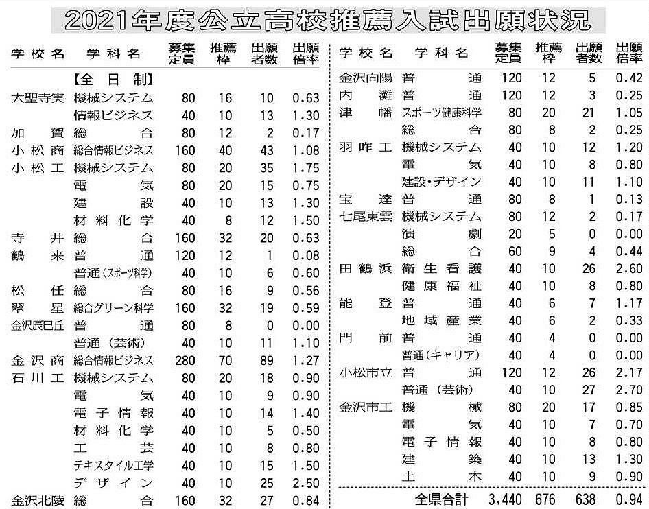 石川 県 公立 高校 倍率