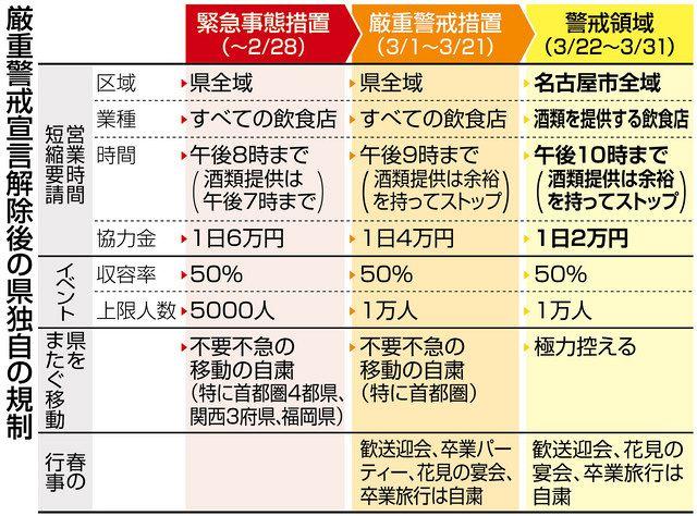 愛知】県独自の厳重警戒宣言、解除へ 段階的緩和、知事「協力を」:中 ...