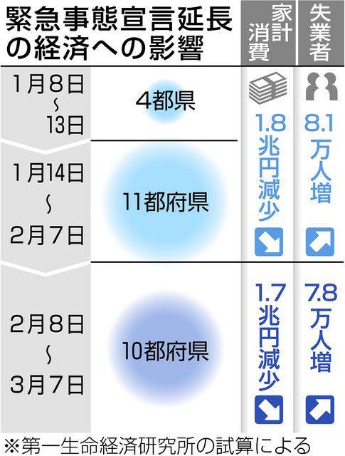 都府県 10 【詳しく】感染状況が悪化「まん延防止措置」10都府県に拡大へ