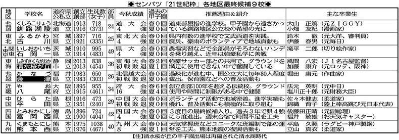 金津スタイル、甲子園で魅せる!! センバツ21世紀枠最終候補に:中 ...
