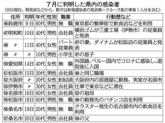 三重 県 の コロナ ウイルス 感染 者 最新 情報